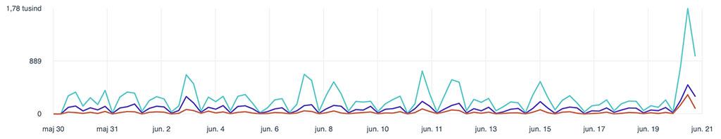 Facebook pixel graf