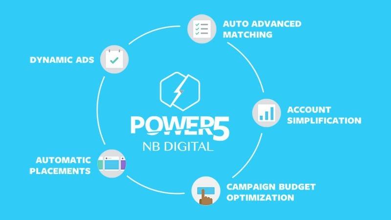 Grundlæggende sætter de 5 fokusområder i Power5 modellen fokus på at du skal træde et skridt tilbage og lade Facebook gøre arbejdet for dig.